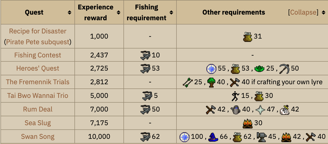 Quests that provide fishing XP