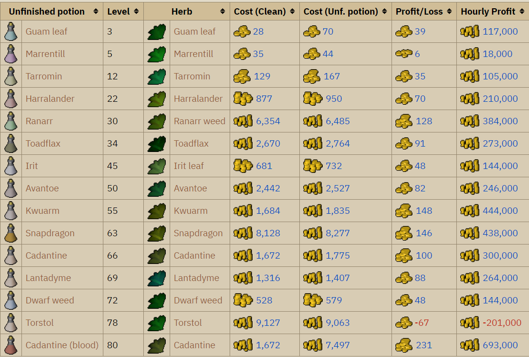 Chart for making unfinished potions from clean herbs